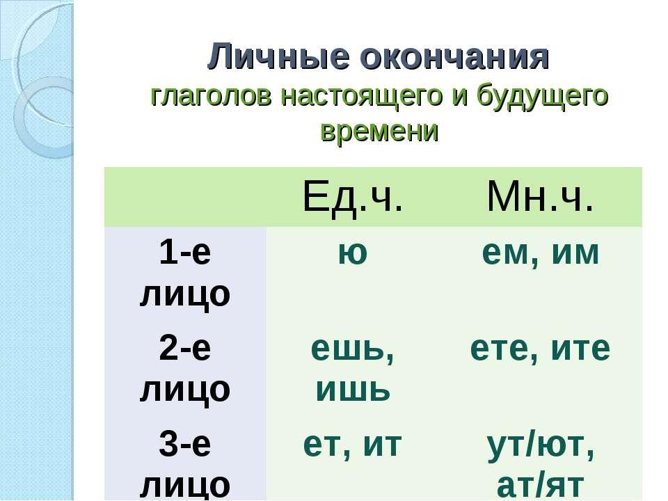 Личные окончания глаголов настоящего и будущего времени Ед.ч. Мн.ч. 1-е лицо ...