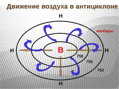 В 758 755 752 Н Н Н Н Движение воздуха в антициклоне изобары