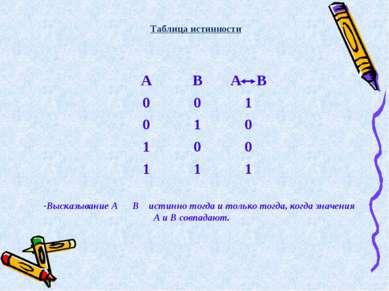 Высказывание А В истинно тогда и только тогда, когда значения А и В совпадают...