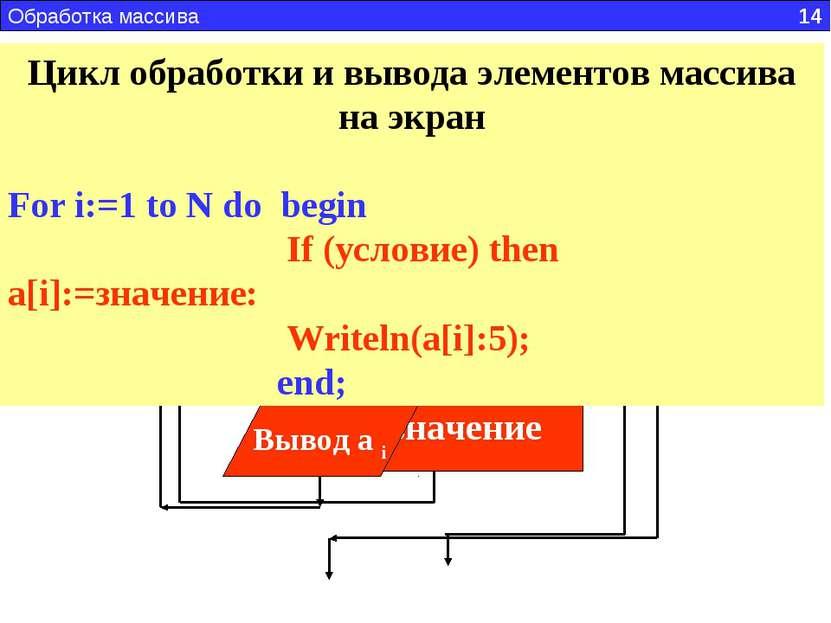 Блок-схема обработки массива Блок-схема обработки и вывода в одном цикле Обра...
