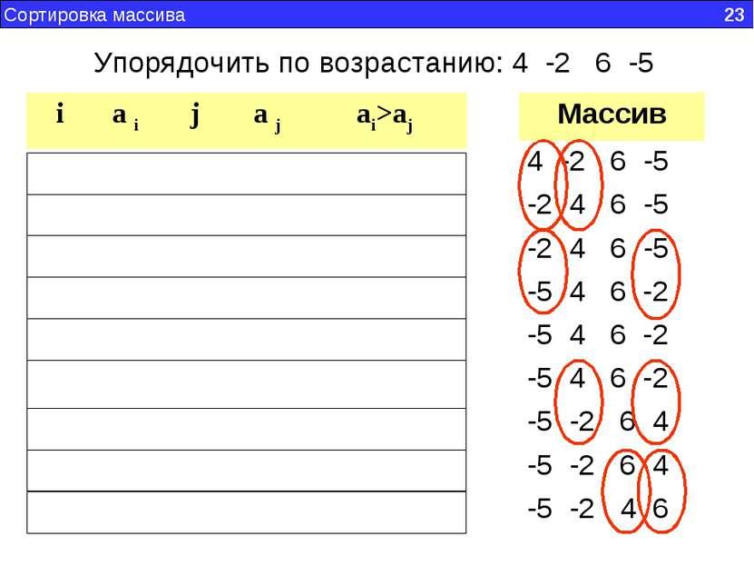 Сортировка массива 23 Упорядочить по возрастанию: 4 -2 6 -5