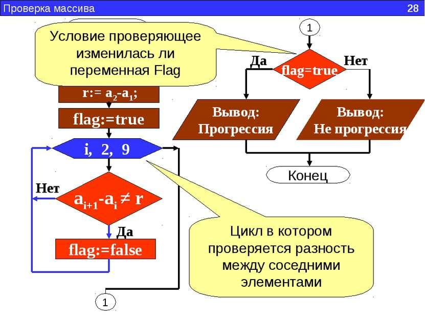 Начало Проверка массива 28 r:= a2-a1; flag:=true i, 2, 9 ai+1-ai ≠ r flag:=fa...
