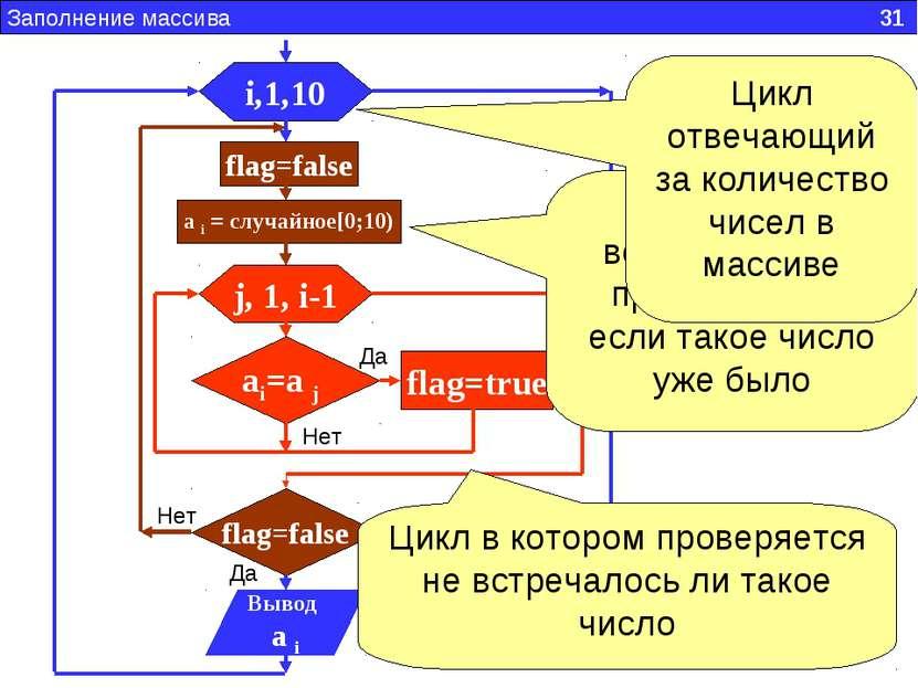 Заполнение массива 31 i,1,10 flag=false a i = случайное[0;10) j, 1, i-1 ai=a ...