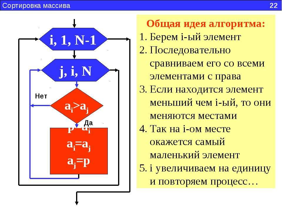 Сортировка массива 22 i, 1, N-1 j, i, N ai>aj p=ai ai=aj aj=p Да Нет Общая ид...