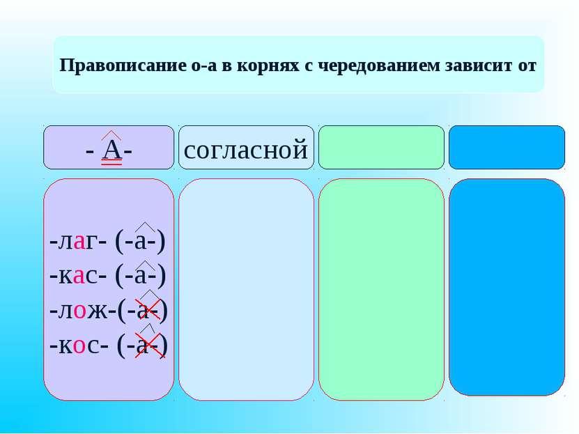 Правописание о-а в корнях с чередованием зависит от - А- согласной -лаг- (-а-...