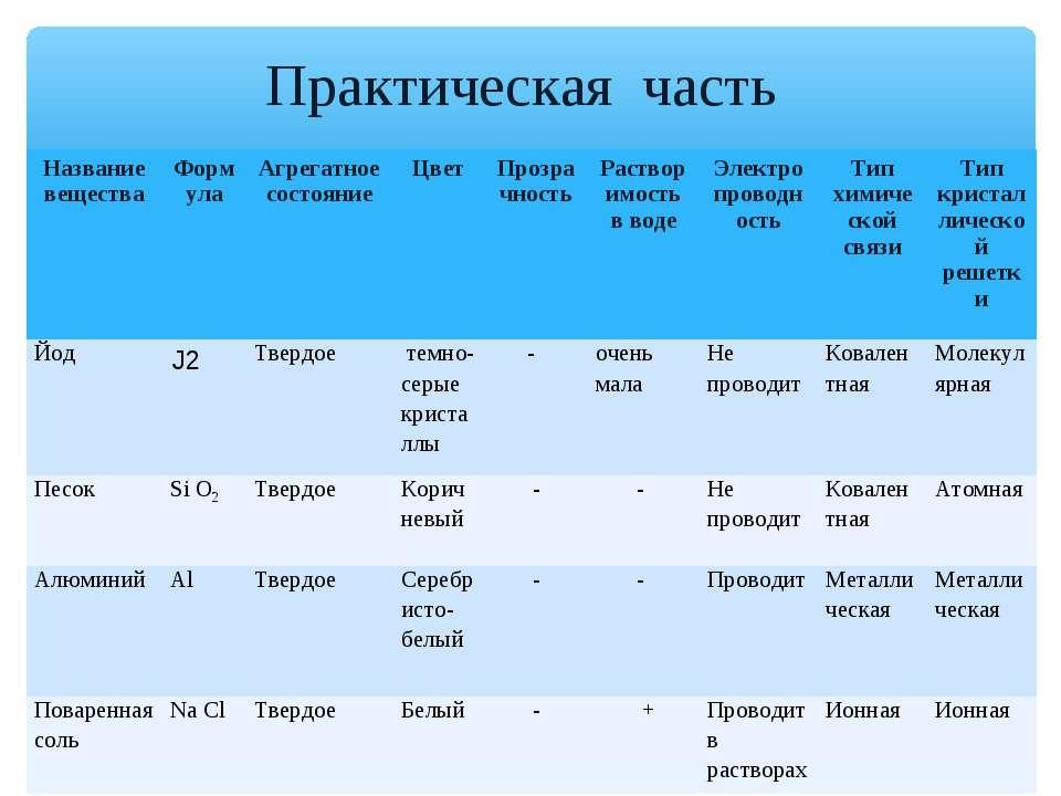 Практическая часть Название вещества Формула Агрегатное состояние Цвет Прозра...