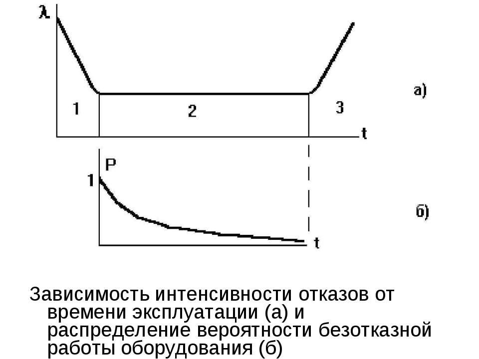 Зависимость интенсивности отказов от времени эксплуатации (а) и распределение...