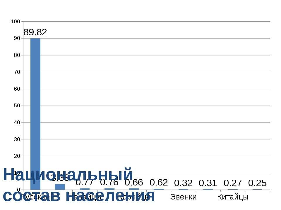 Национальный состав населения