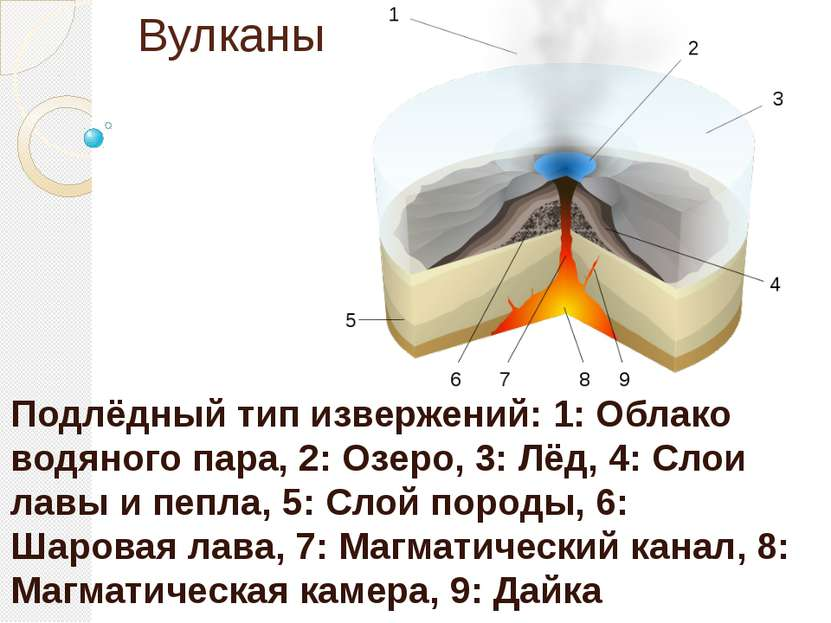 Вулканы Подлёдный тип извержений: 1: Облако водяного пара, 2: Озеро, 3: Лёд, ...