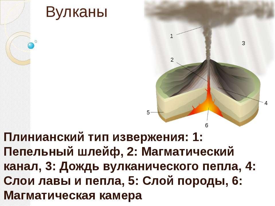 Вулканы Плинианский тип извержения: 1: Пепельный шлейф, 2: Магматический кана...