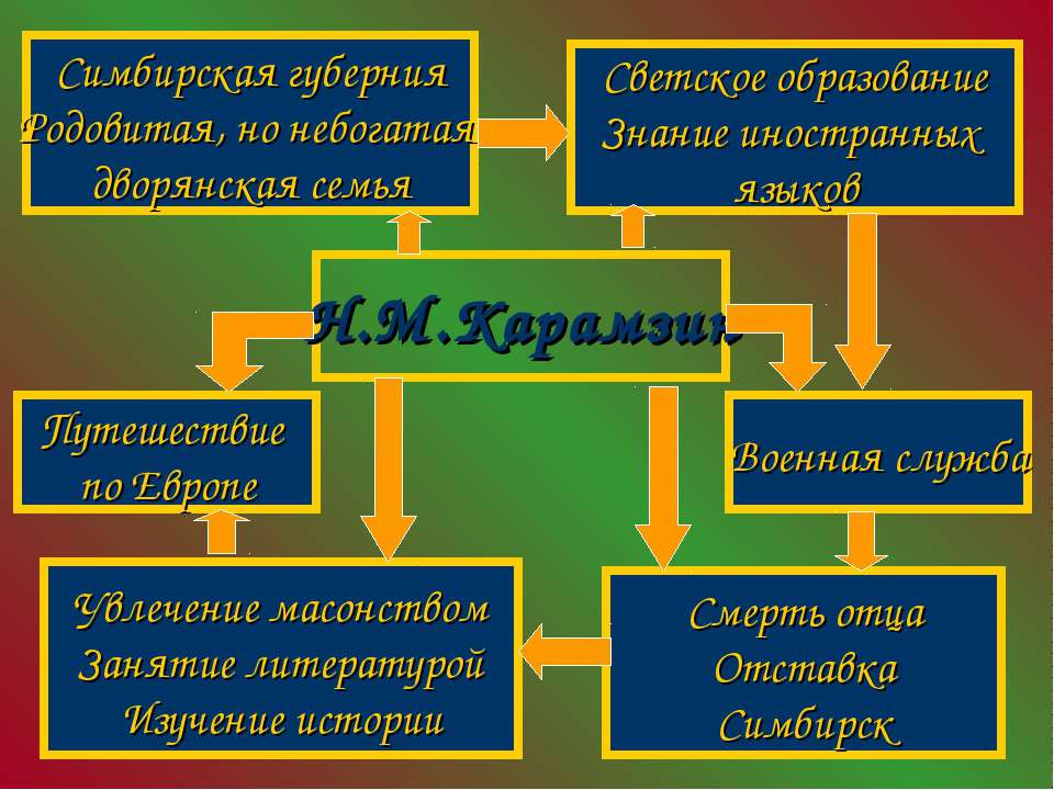 Н.М.Карамзин Военная служба Смерть отца Отставка Симбирск Увлечение масонство...