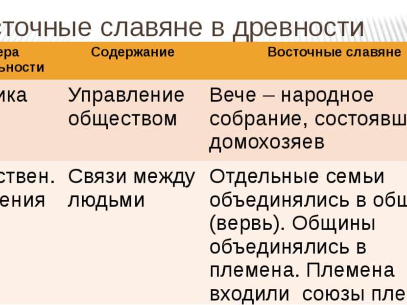 Восточные славяне в древности Сфера деятельности Содержание Восточные славяне...