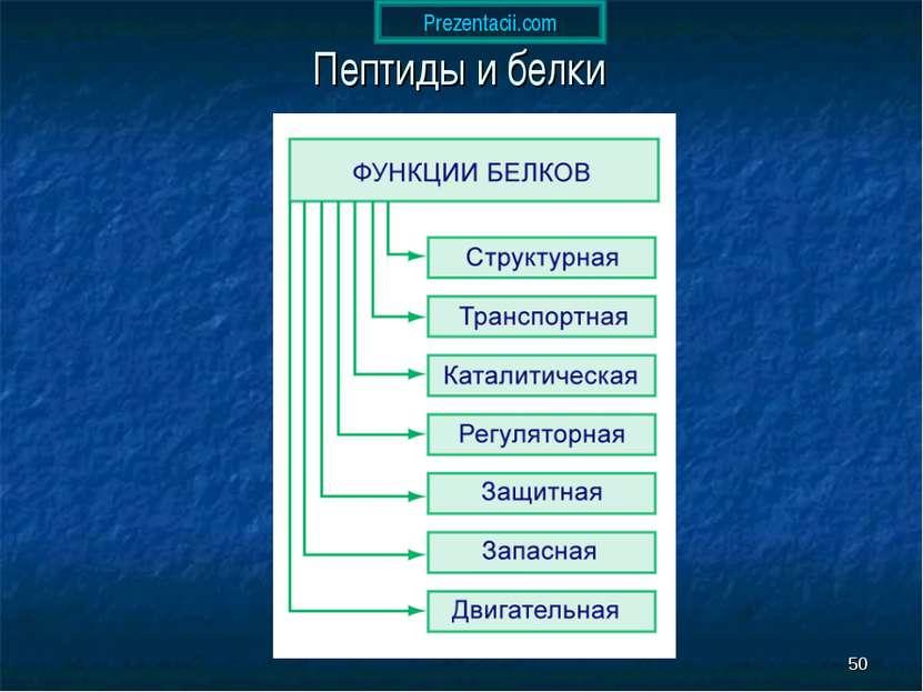 * Пептиды и белки Prezentacii.com