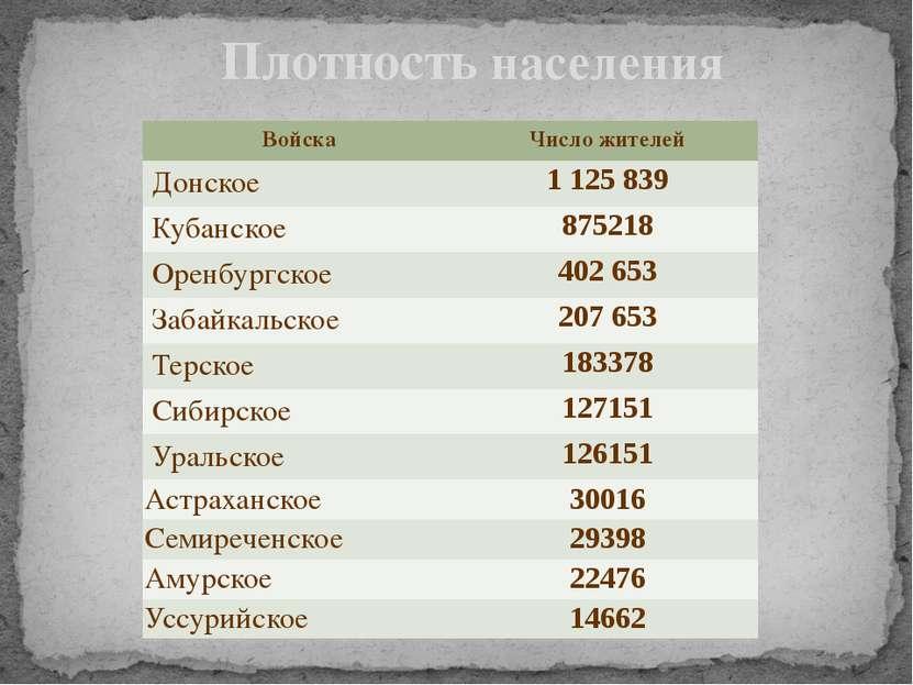 Плотность населения Войска Число жителей Донское 1125 839 Кубанское 875218 Ор...