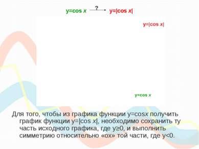 y=cos х y=|cos x| Для того, чтобы из графика функции y=cosx получить график ф...