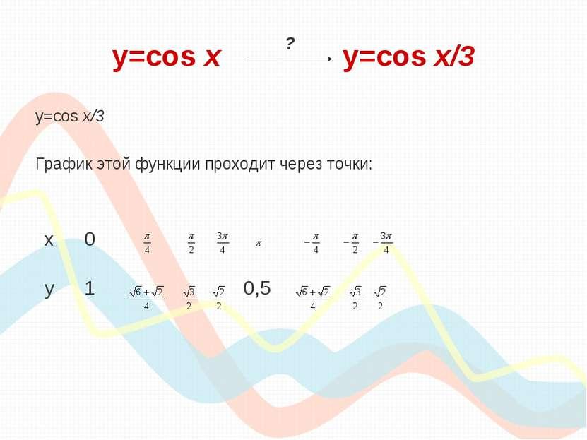 y=cos х y=cos x/3 y=cos x/3 График этой функции проходит через точки: ? х 0 у...
