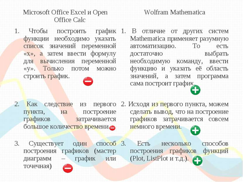 Microsoft Office Excel и Open Office Calc Wolfram Mathematica 1. Чтобы постро...