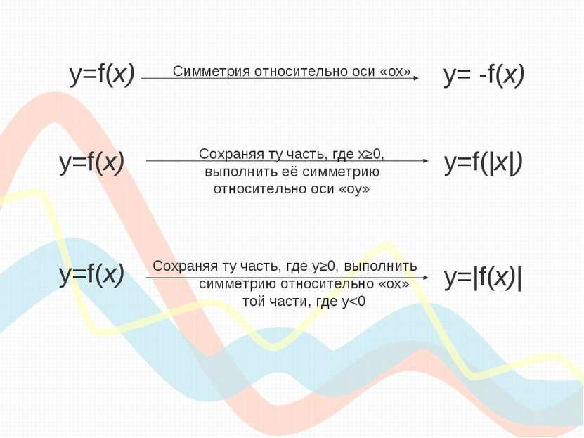 y=f(х) y= -f(х) Симметрия относительно оси «ох» y=f(х) y=f(|х|) Сохраняя ту ч...