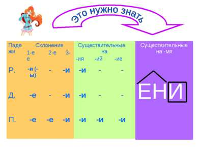 Падежи Склонение 1-е 2-е 3-е Существительные на -ия -ий -ие Р. -и (-ы) - -и -...