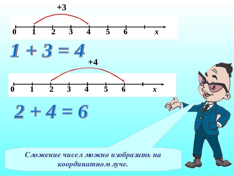 Сложение чисел можно изобразить на координатном луче. +3 +4