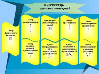 МИКРОСРЕДА групповых помещений Центр физического развития Центр конструирован...