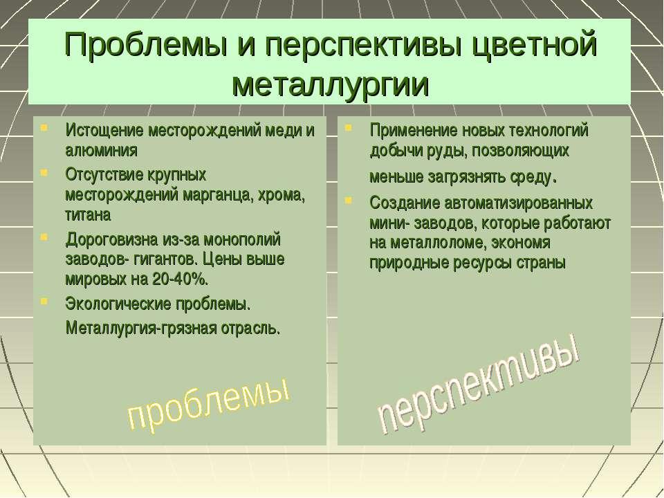 Проблемы и перспективы цветной металлургии Истощение месторождений меди и алю...