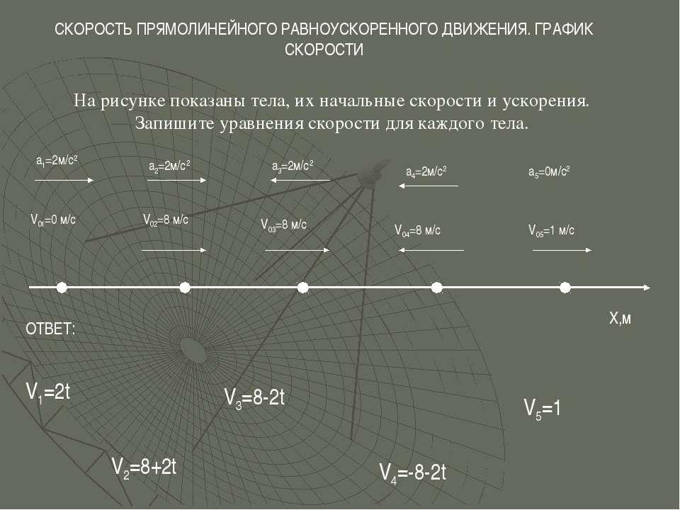На рисунке показаны тела, их начальные скорости и ускорения. Запишите уравнен...