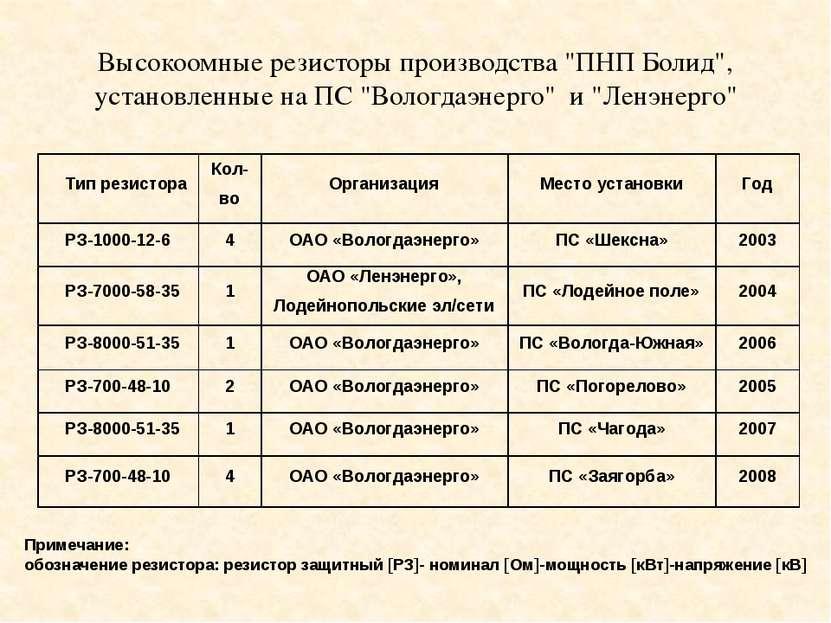 """Высокоомные резисторы производства """"ПНП Болид"""", установленные на ПС """"Вологдаэ..."""
