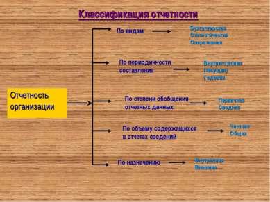 Классификация отчетности По видам Бухгалтерская Статистическая Оперативная По...