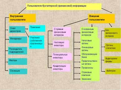 Пользователи бухгалтерской (финансовой) информации Внутренние пользователи Вн...