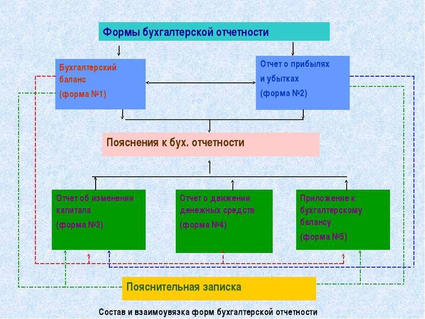 Состав и взаимоувязка форм бухгалтерской отчетности Формы бухгалтерской отчет...