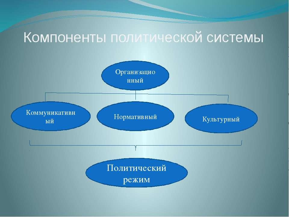 Компоненты политической системы Организационный Коммуникативный Нормативный К...