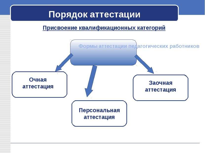 Порядок аттестации Присвоение квалификационных категорий Формы аттестации пед...