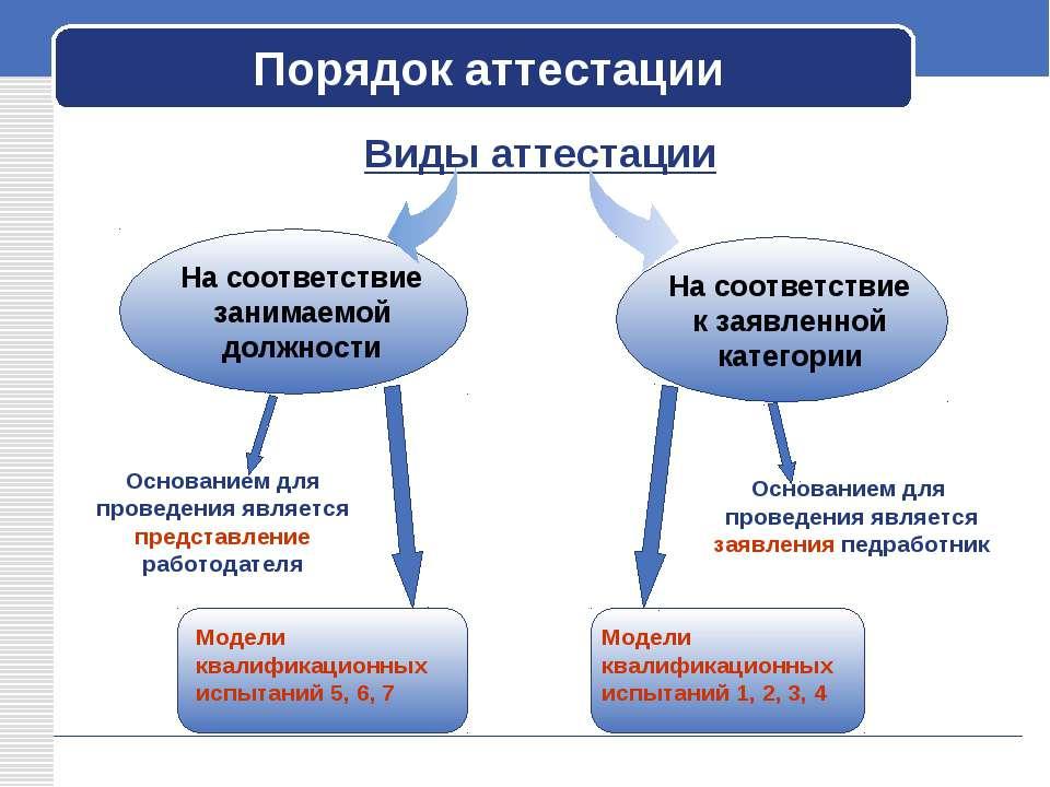 Порядок аттестации Виды аттестации На соответствие занимаемой должности С цел...