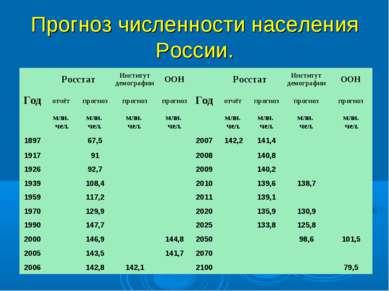 Прогноз численности населения России.
