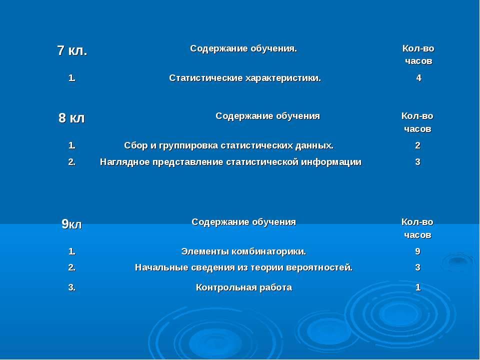 7 кл. Содержание обучения. Кол-во часов 1. Статистические характеристики. 4 8...