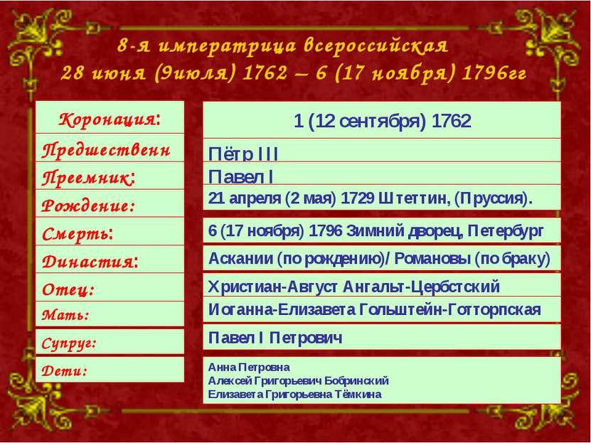 8-я императрица всероссийская 28 июня (9июля) 1762 – 6 (17 ноября) 1796гг Кор...
