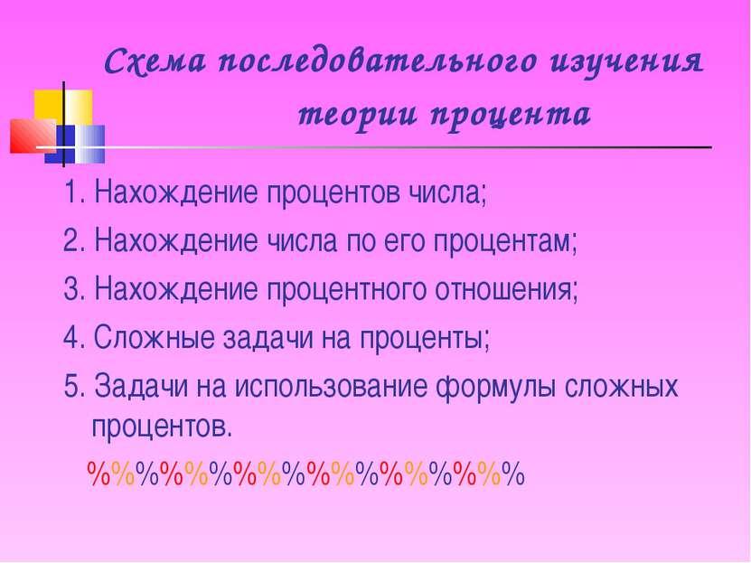 Схема последовательного изучения теории процента 1. Нахождение процентов числ...