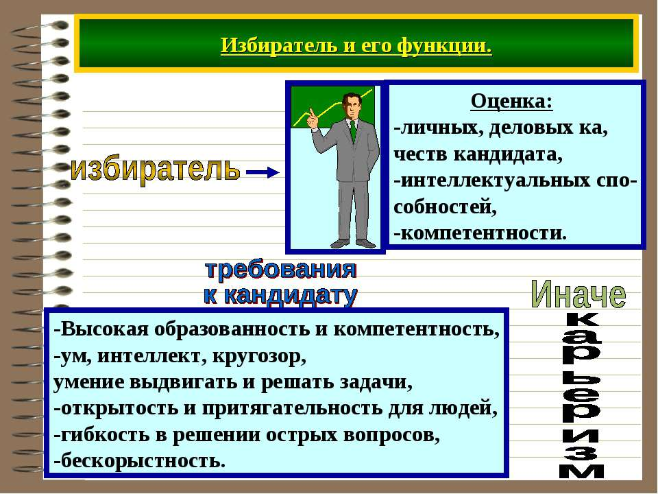 Избиратель и его функции. -Высокая образованность и компетентность, -ум, инте...