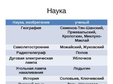 Наука Наука, изобретение ученый География Семенов-Тян-Шанский, Пржевальский, ...