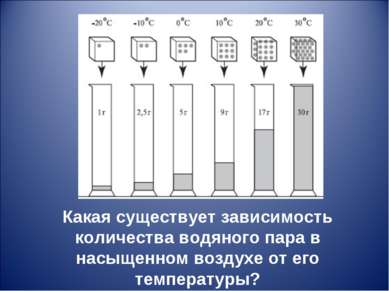 Какая существует зависимость количества водяного пара в насыщенном воздухе от...