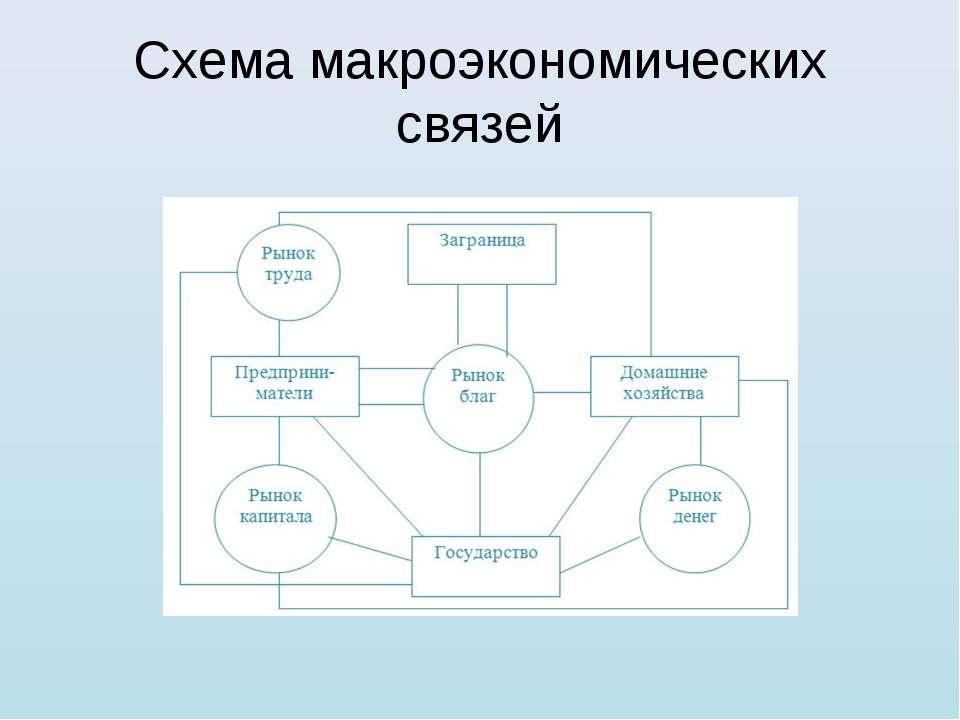 Схема макроэкономических связей