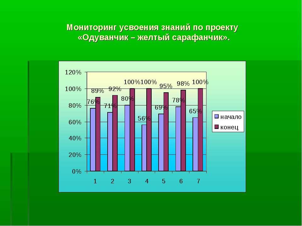 Мониторинг усвоения знаний по проекту «Одуванчик – желтый сарафанчик».