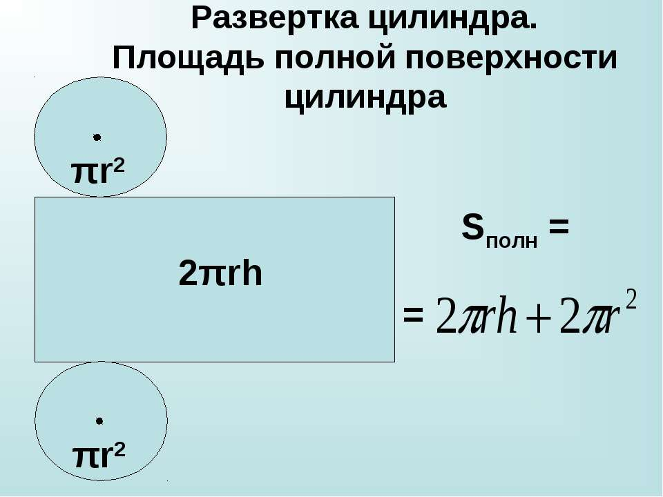 Развертка цилиндра. Площадь полной поверхности цилиндра Sполн = = πr2 πr2 2πrh