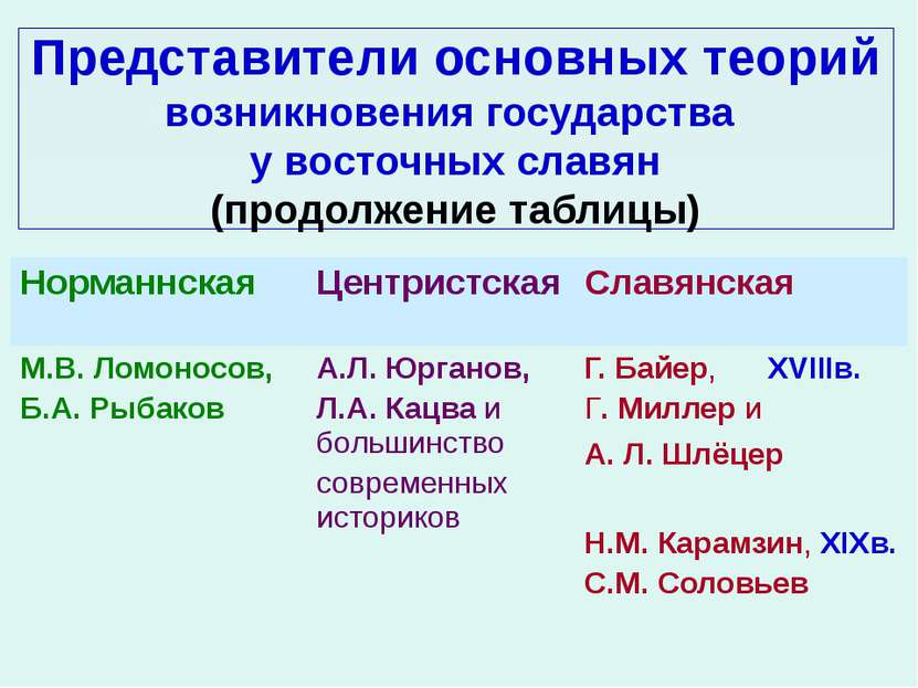Представители основных теорий возникновения государства у восточных славян (п...