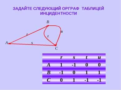 ЗАДАЙТЕ СЛЕДУЮЩИЙ ОРГРАФ ТАБЛИЦЕЙ ИНЦИДЕНТНОСТИ r s t u A 1 -1 0 0 B -1 0 1 1...