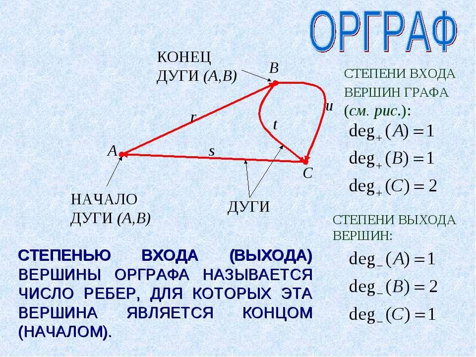 ДУГИ НАЧАЛО ДУГИ (A,B) КОНЕЦ ДУГИ (A,B) СТЕПЕНЬЮ ВХОДА (ВЫХОДА) ВЕРШИНЫ ОРГРА...