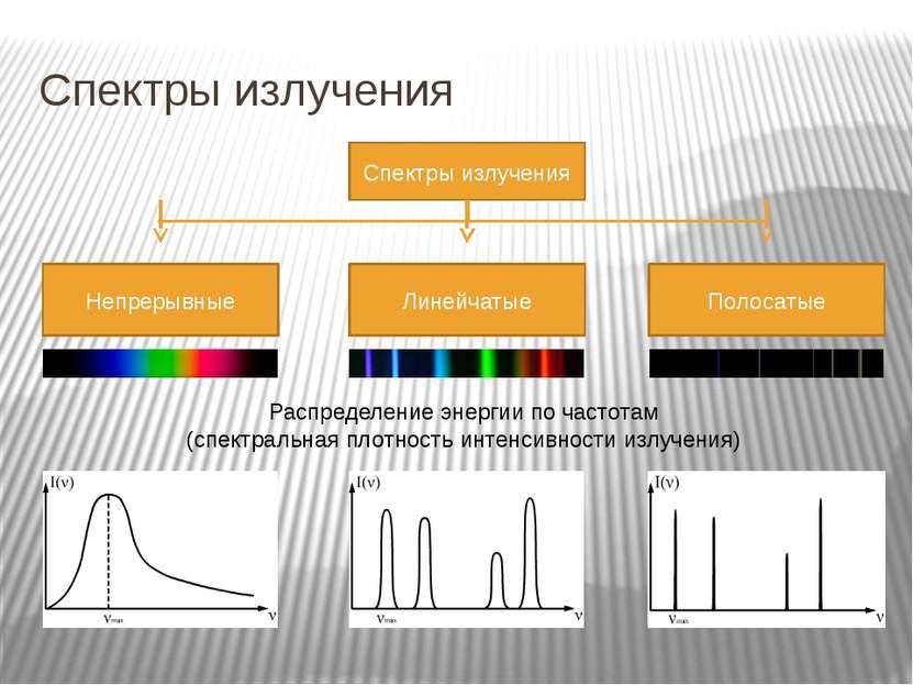Спектры излучения Распределение энергии по частотам (спектральная плотность и...