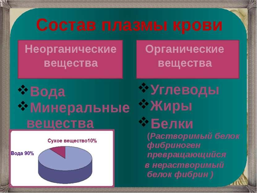 Неорганические вещества Органические вещества Вода Минеральные вещества Углев...
