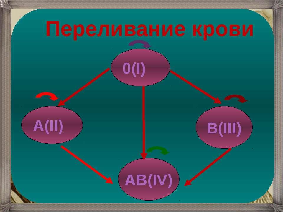 0(I) А(II) В(III) АВ(IV) Переливание крови